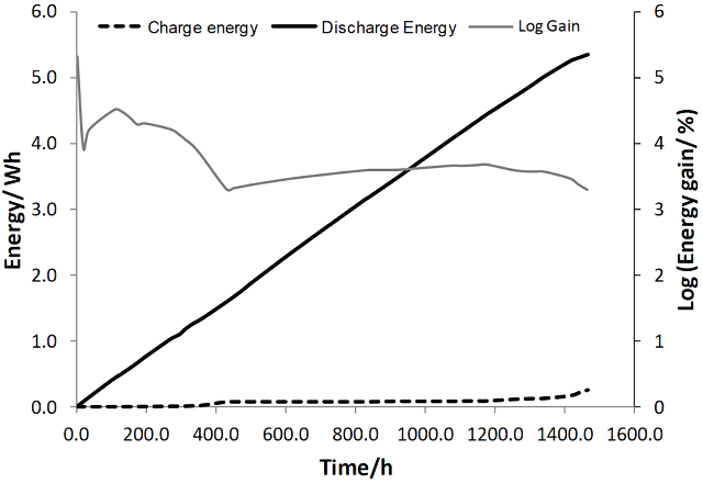 The accumulated charge and discharge energies and the corresponding electrical energy gain over time